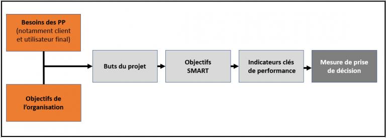 Processus de définition des objectifs d'un projet de construction