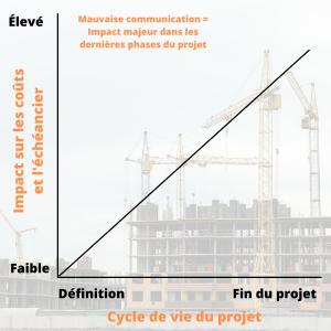 Impact de la communication en gestion de projet